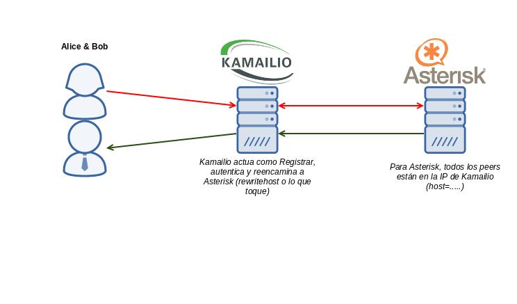 Integración Kamailio y Asterisk con: PATH - Blog Irontec