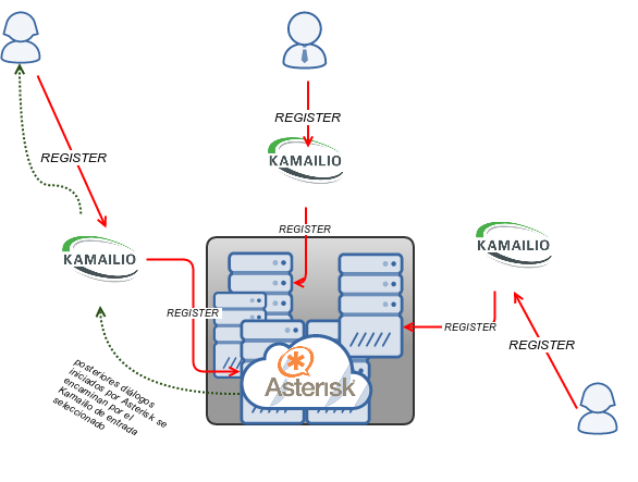 Integración Kamailio y Asterisk con: PATH - Blog Irontec
