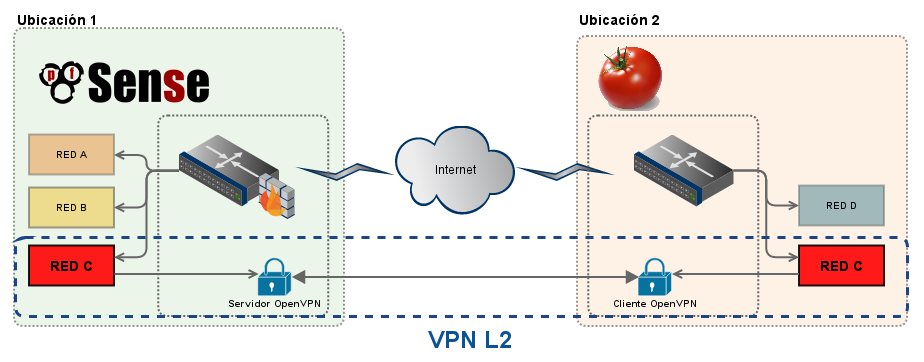 OpenVPN Layer2 VPN