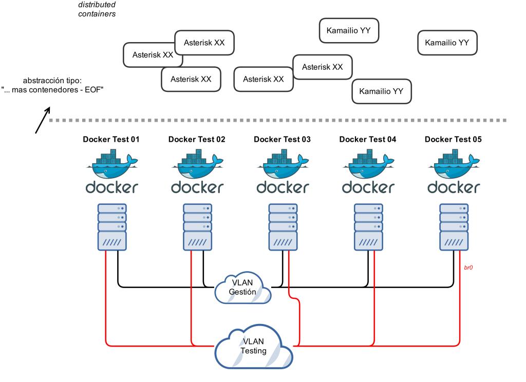 esquema01_docker_hosts
