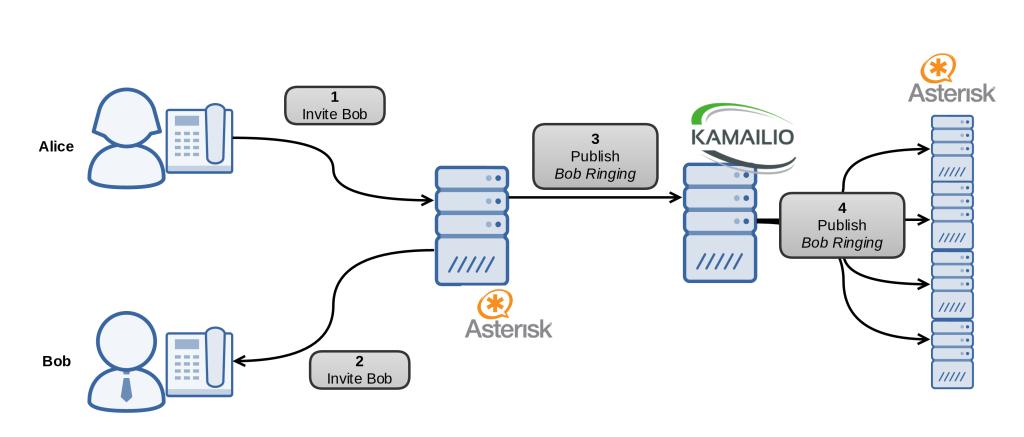 esquema_multi_publish