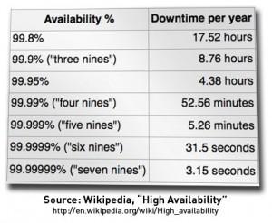 Wikipedia HA Percents
