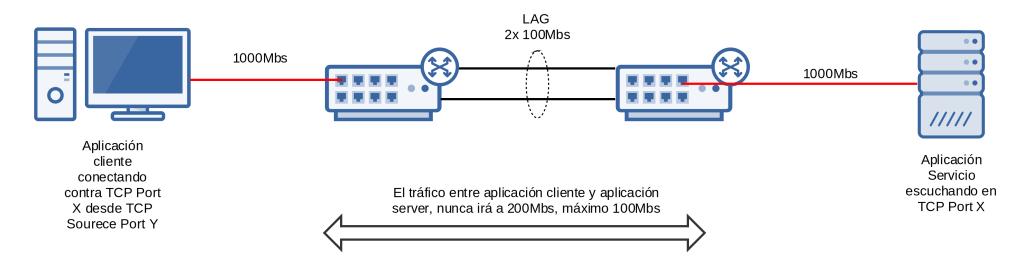 esquema01_lacp_speed