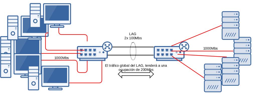 esquema02_lacp_setas