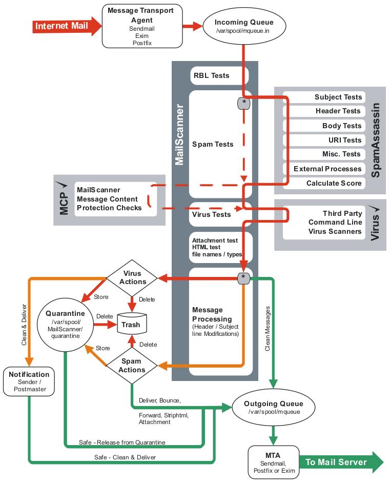 mailscanner-workflow