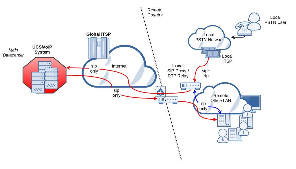 esquema_con_rtp_relay