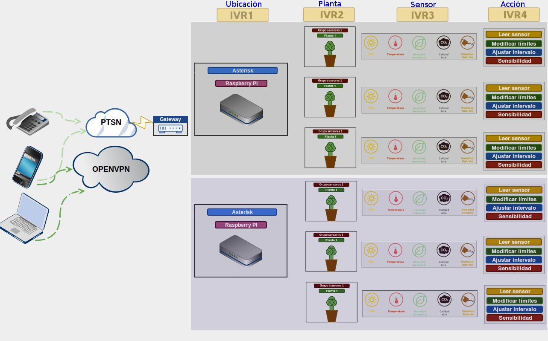 Asterisk IOT multisitio, raspberrys y sensores