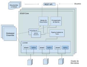 Apache SOLR en modo Cloud: Principales Componentes
